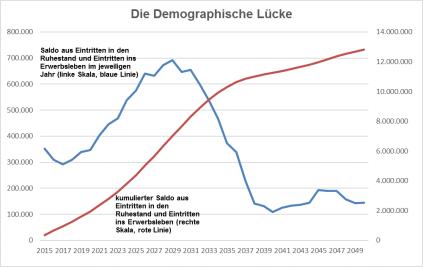 demographische-luecke